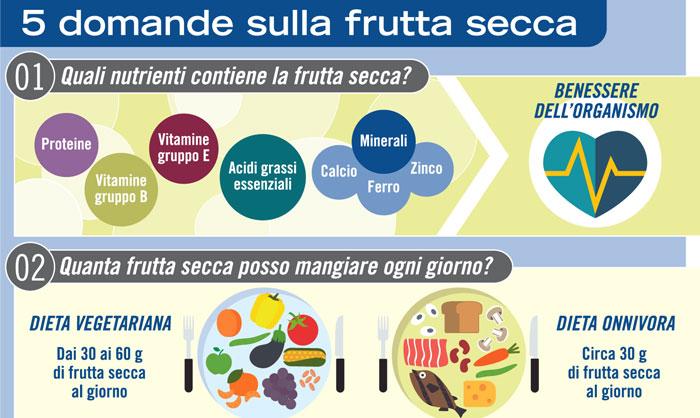 5-domande-sulla-frutta-secca-r